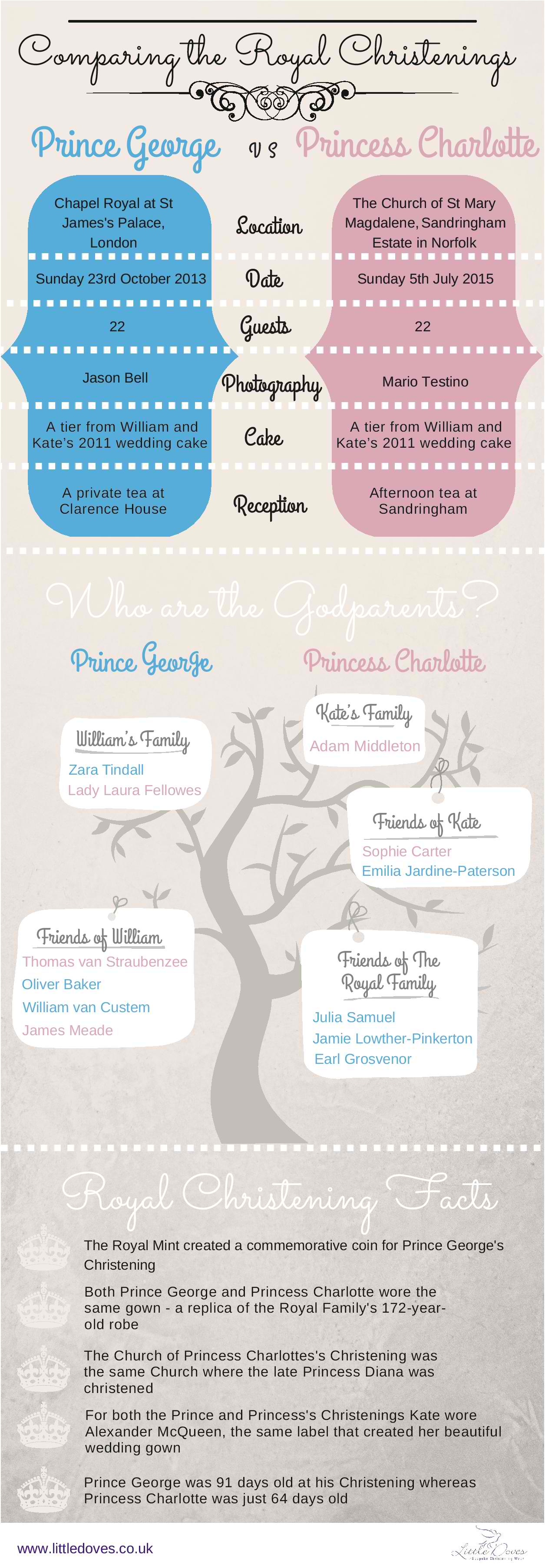 How Do the royal Christenings Compare-page-001